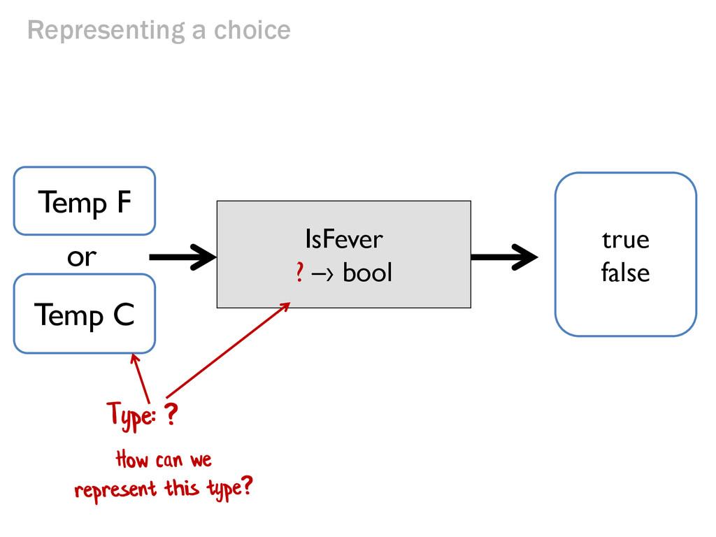 Representing a choice Temp F IsFever ? –› bool ...