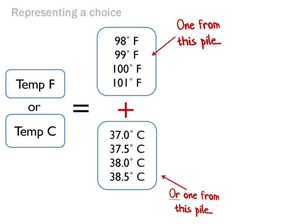 Representing a choice + = 98˚ F 99˚ F 100˚ F 10...
