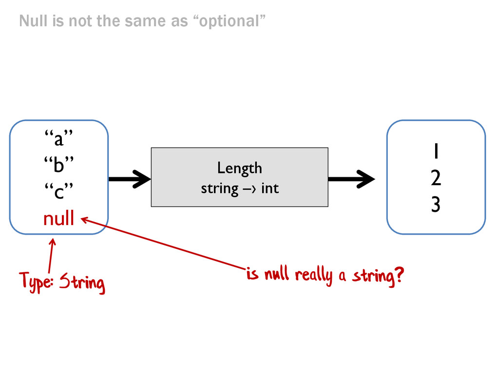 """Null is not the same as """"optional"""" Length strin..."""