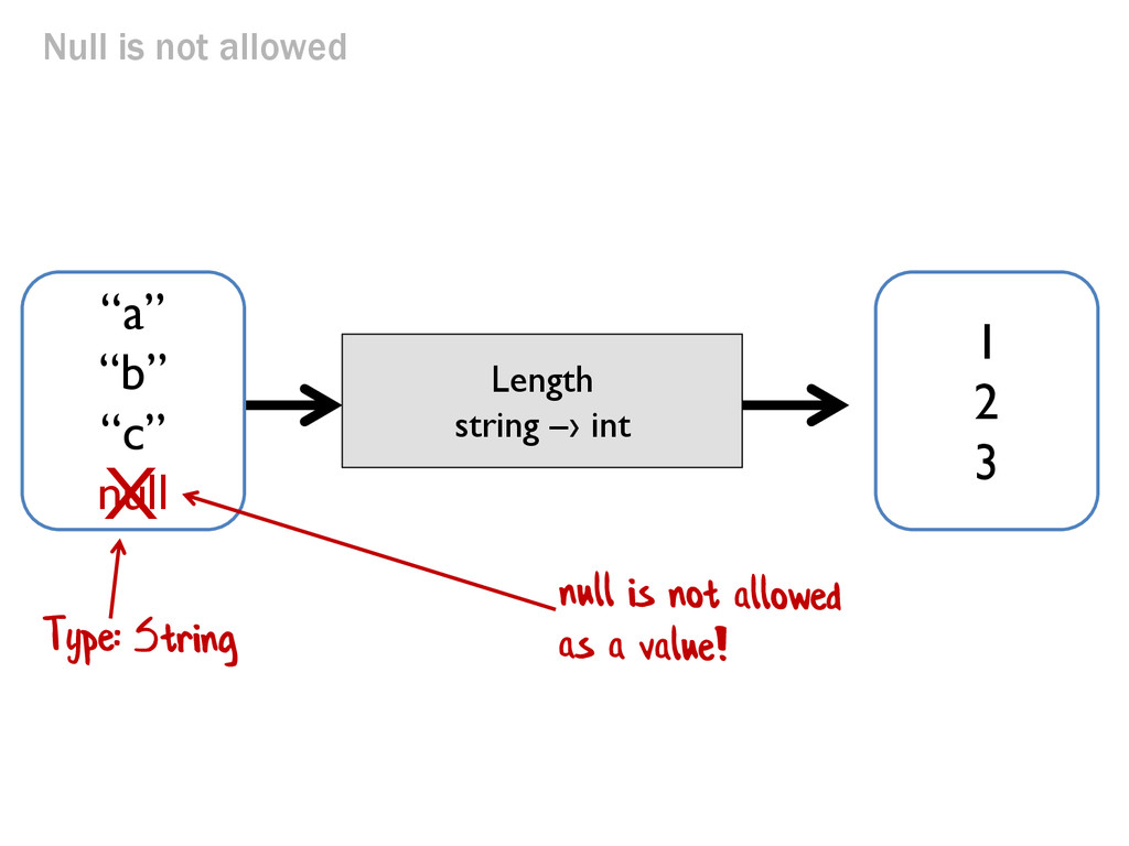 """Null is not allowed Length string –› int """"a"""" """"b..."""