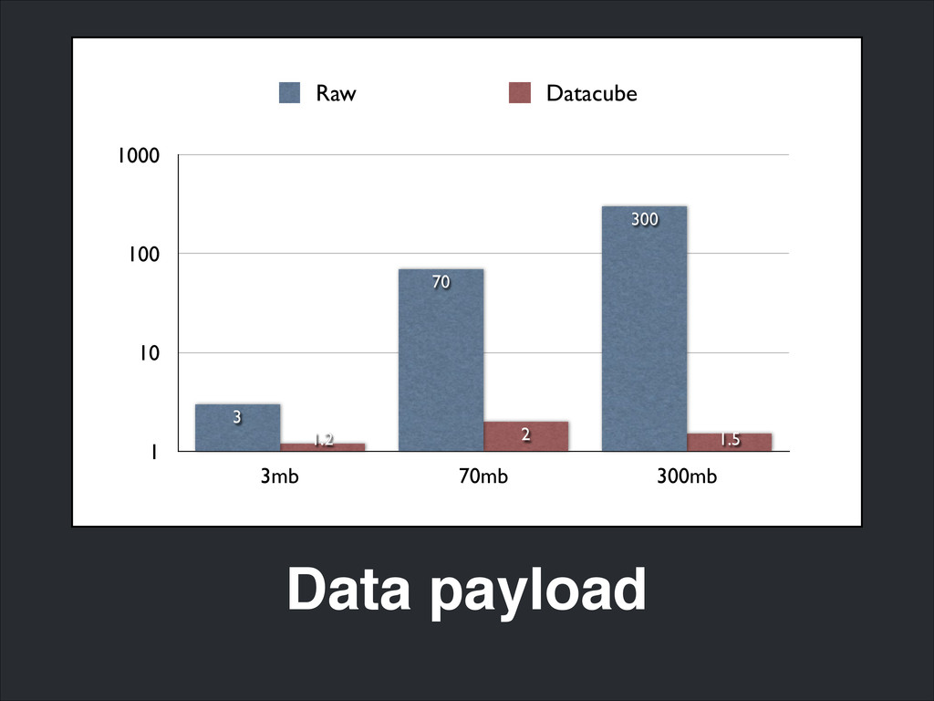 Data payload 1 10 100 1000 3mb 70mb 300mb 1.5 2...