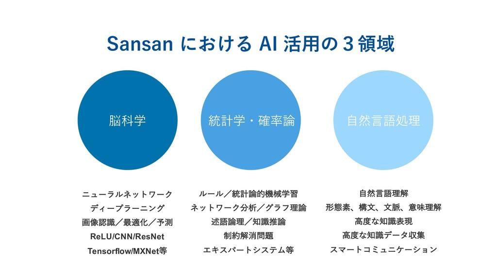 脳科学 統計学・確率論 ⾃然⾔語処理 Sansan における AI 活⽤の3領域 χϡʔϥϧω...