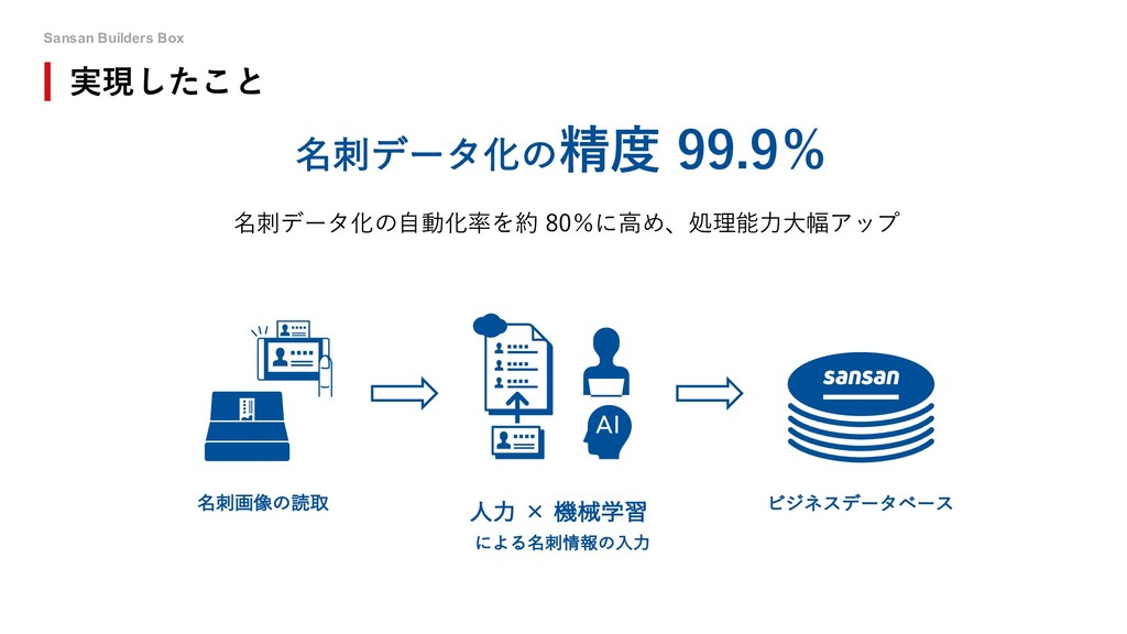 Sansan Builders Box 実現したこと 名刺データ化の⾃動化率を約 80%に⾼め...