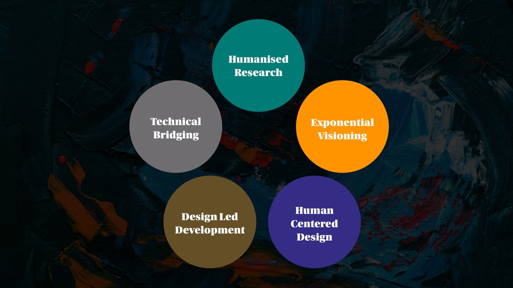 Humanised Research Exponential Visioning Human ...