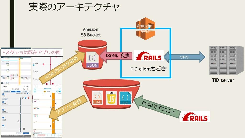 実際のアーキテクチャ TID server TID clientもどき VPN Amazon ...