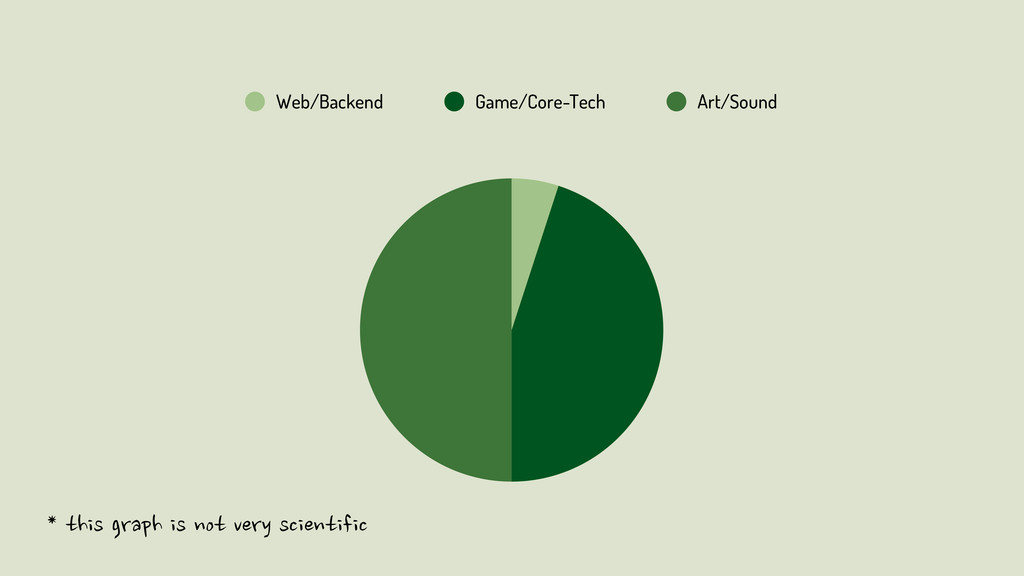 Web/Backend Game/Core-Tech Art/Sound *