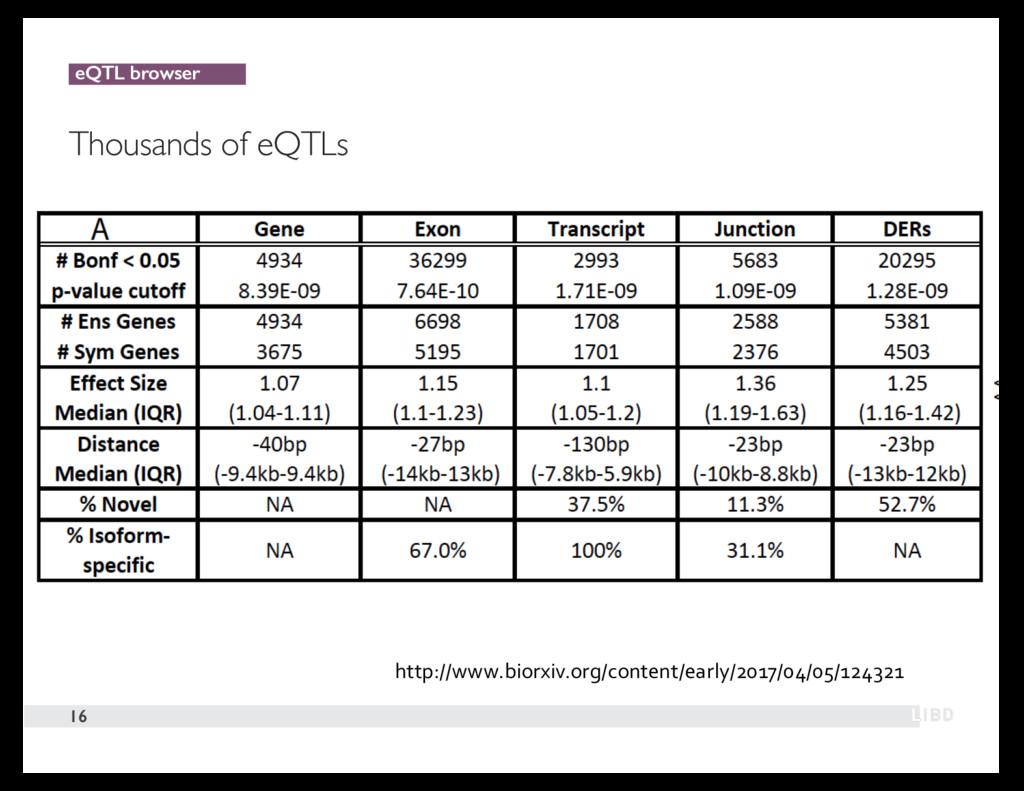 eQTL browser Thousands of eQTLs 16 http://www.b...