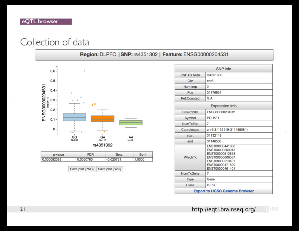eQTL browser Collection of data 21 http://eqtl....