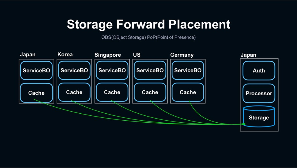 Storage Forward Placement OBS(OBject Storage) P...