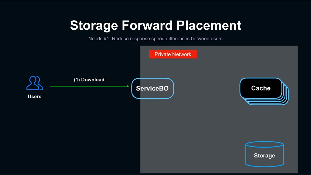 Private Network Storage Forward Placement Needs...