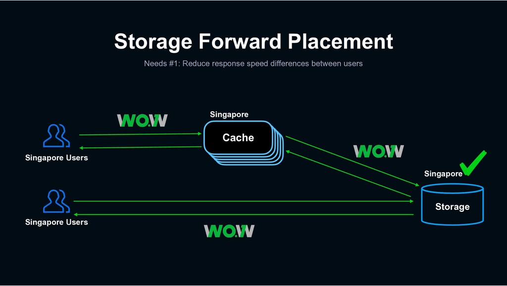 Storage Forward Placement Needs #1: Reduce resp...