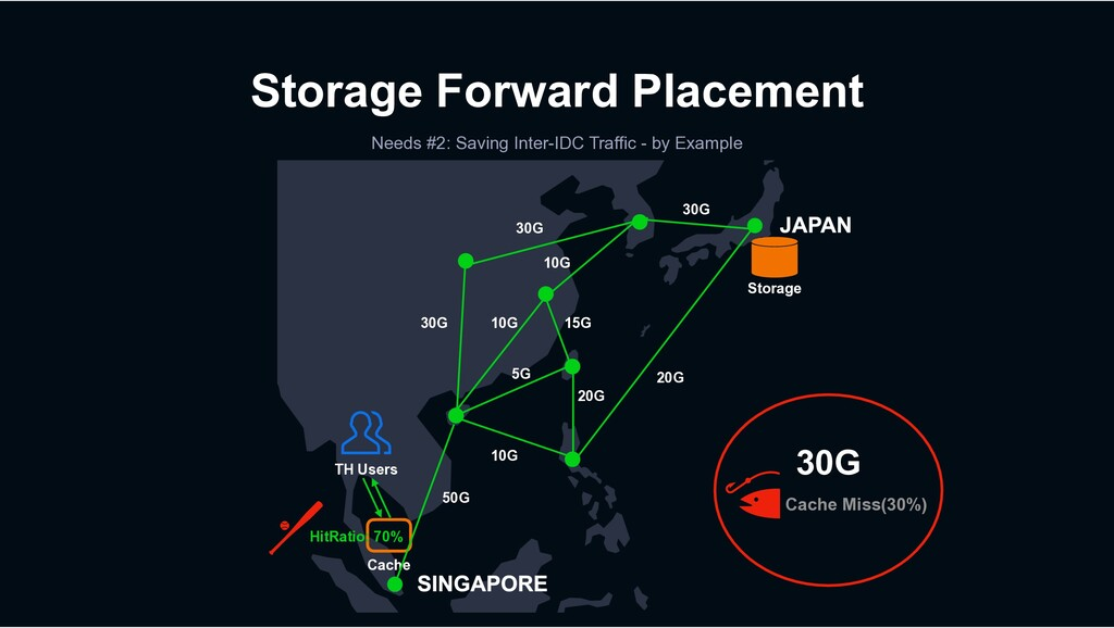 Storage Forward Placement Needs #2: Saving Inte...