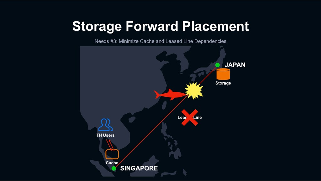 Storage Forward Placement Needs #3: Minimize Ca...