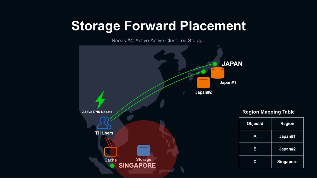 Storage Forward Placement Needs #4: Active-Acti...