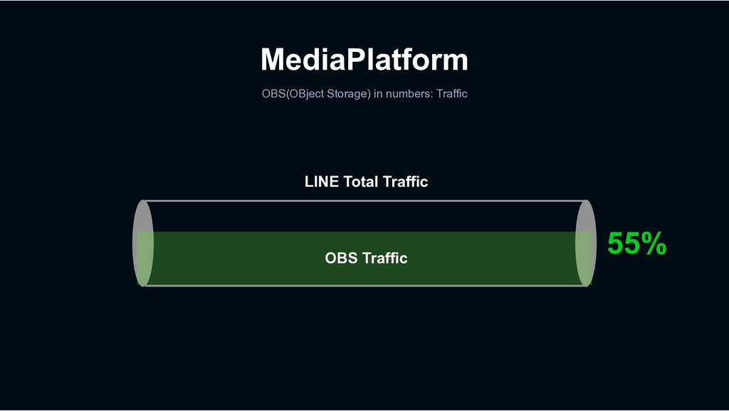 MediaPlatform OBS(OBject Storage) in numbers: T...