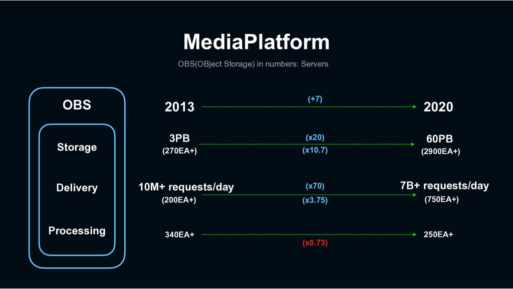 MediaPlatform OBS(OBject Storage) in numbers: S...