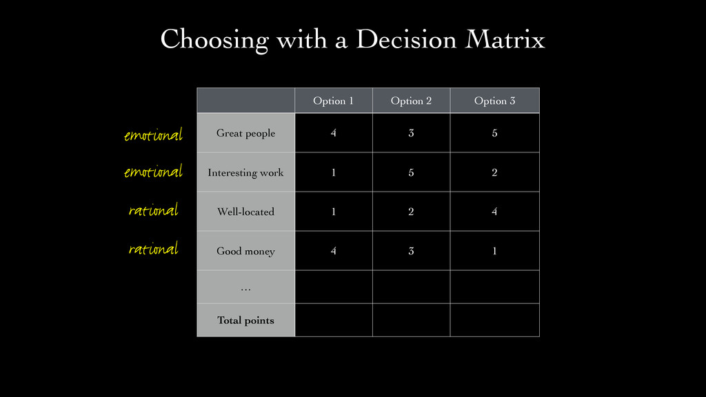 Option 1 Option 2 Option 3 Great people 4 3 5 I...