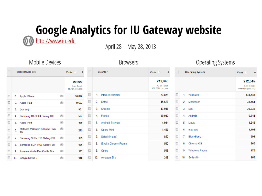 Google Analytics for IU Gateway website http://...