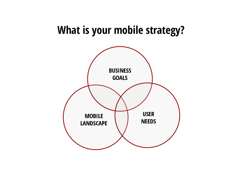 What is your mobile strategy? BUSINESS GOALS MO...