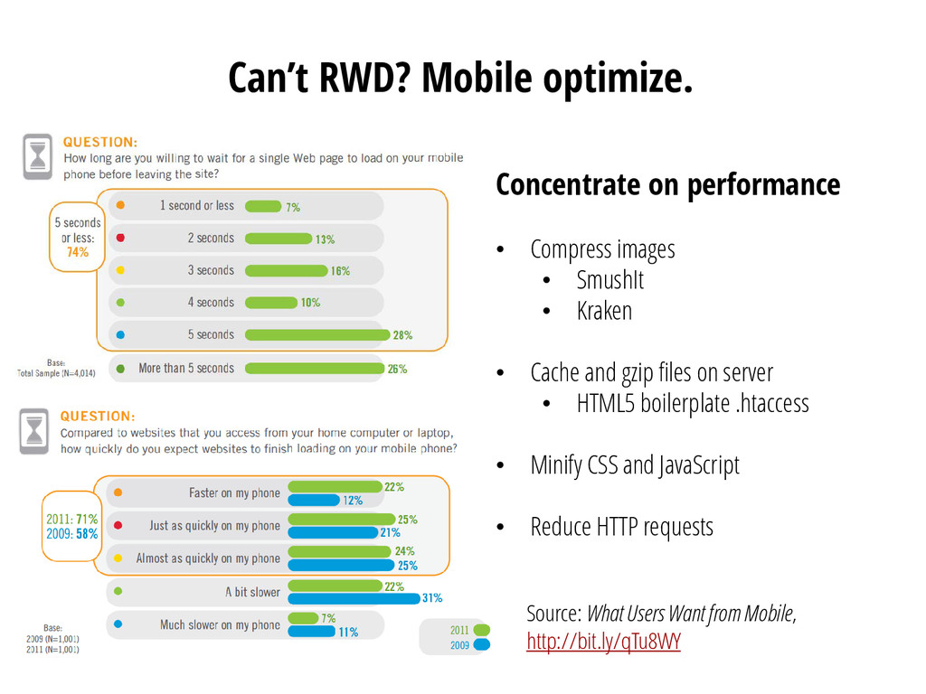 Can't RWD? Mobile optimize. Concentrate on perf...