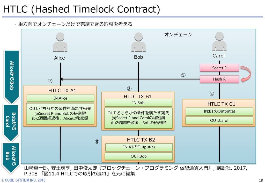 © CUBE SYSTEM INC. 2018 HTLC (Hashed Timelock C...