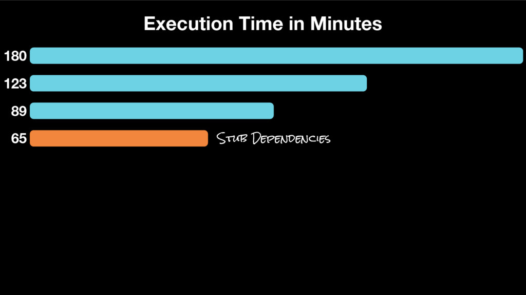 180 123 89 Execution Time in Minutes 65 Stub De...