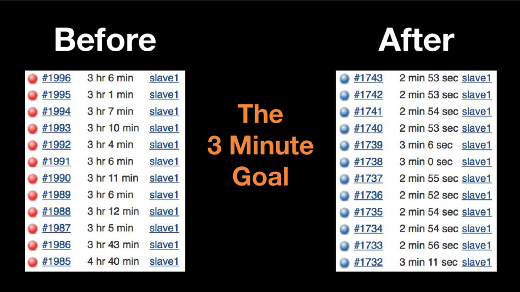 Before After The 3 Minute Goal