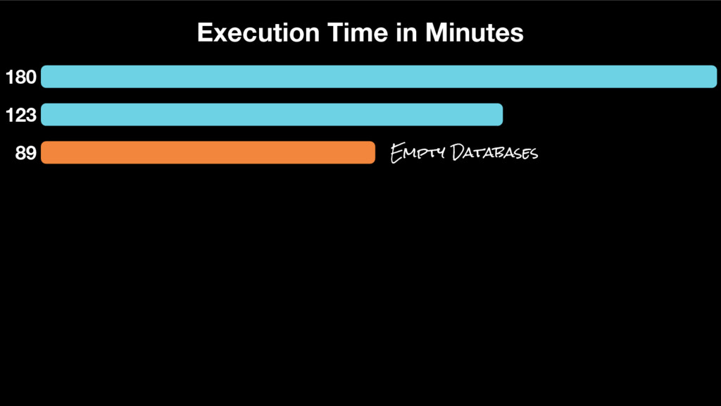 180 123 Execution Time in Minutes 89 Empty Data...