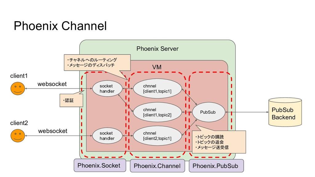 Phoenix Channel Phoenix Server VM socket handle...