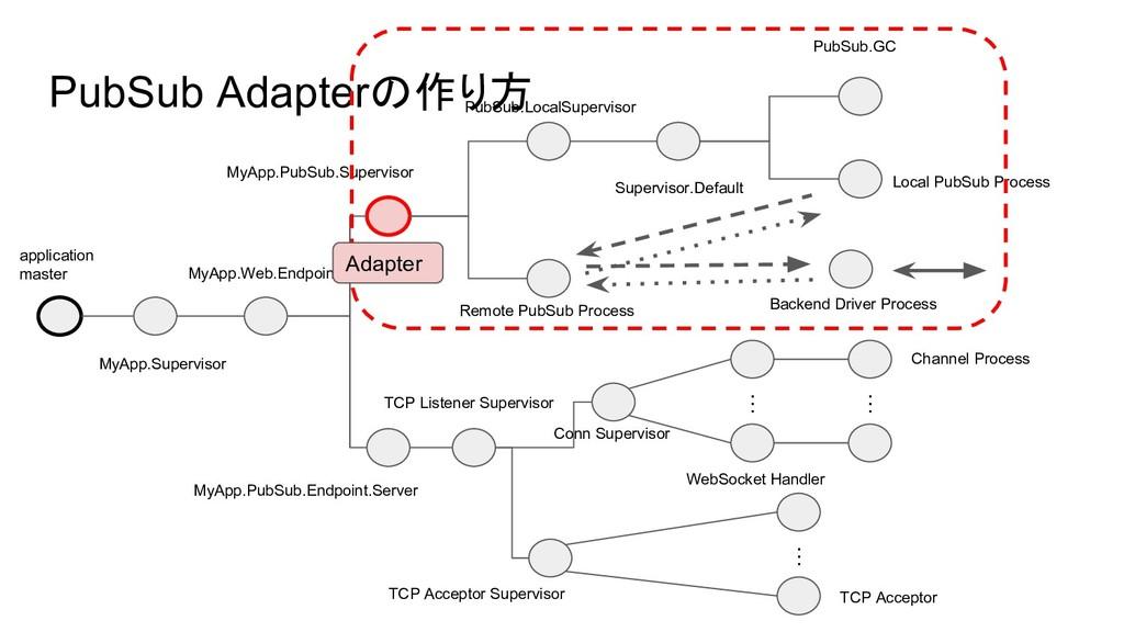 PubSub Adapterの作り方 application master MyApp.Sup...