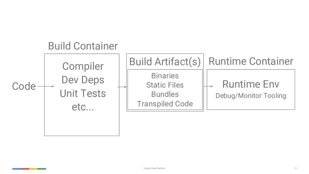 13 Google Cloud Platform Code Build Container C...