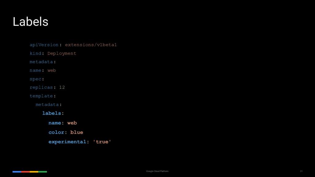 31 Google Cloud Platform apiVersion: extensions...
