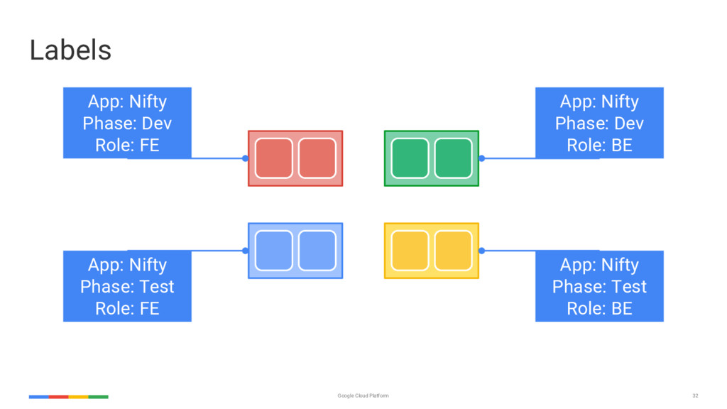 32 Google Cloud Platform App: Nifty Phase: Dev ...
