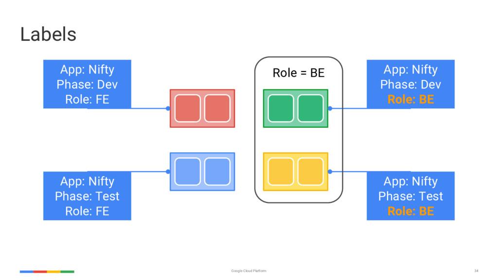 34 Google Cloud Platform App: Nifty Phase: Dev ...