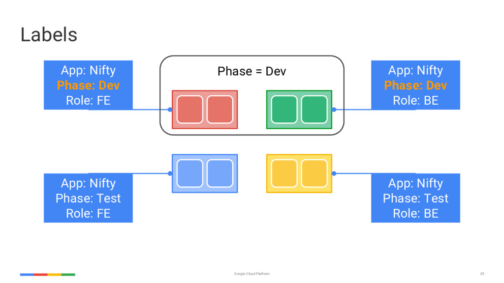 35 Google Cloud Platform App: Nifty Phase: Dev ...