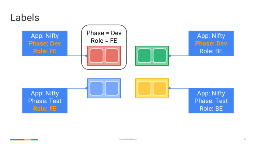 36 Google Cloud Platform App: Nifty Phase: Dev ...