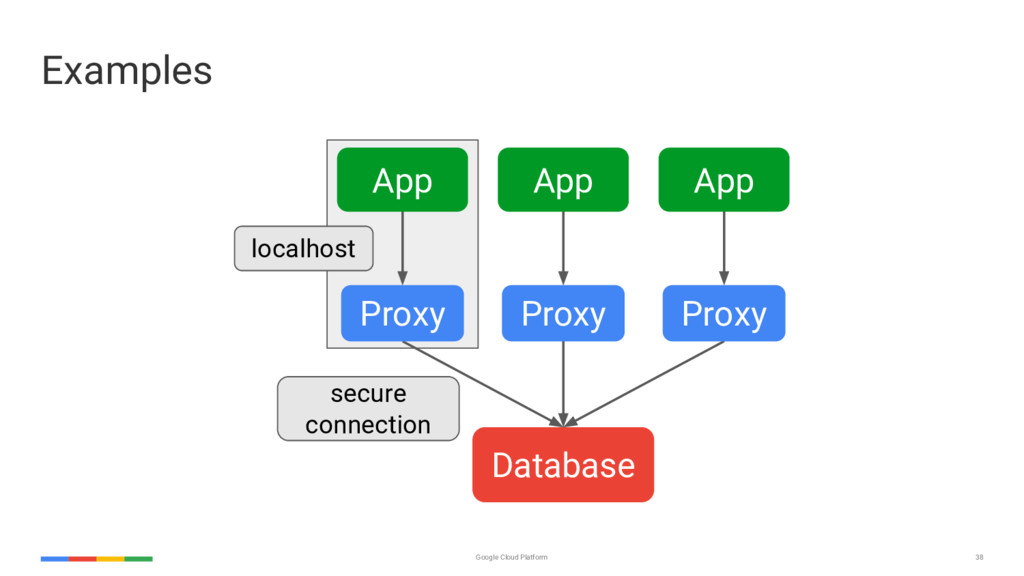 38 Google Cloud Platform Examples App Database ...