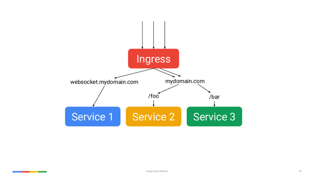 49 Google Cloud Platform Ingress Service 1 Serv...
