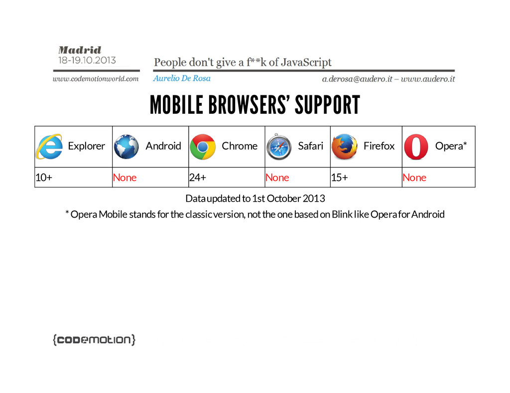 MOBILE BROWSERS' SUPPORT Explorer Android Chrom...