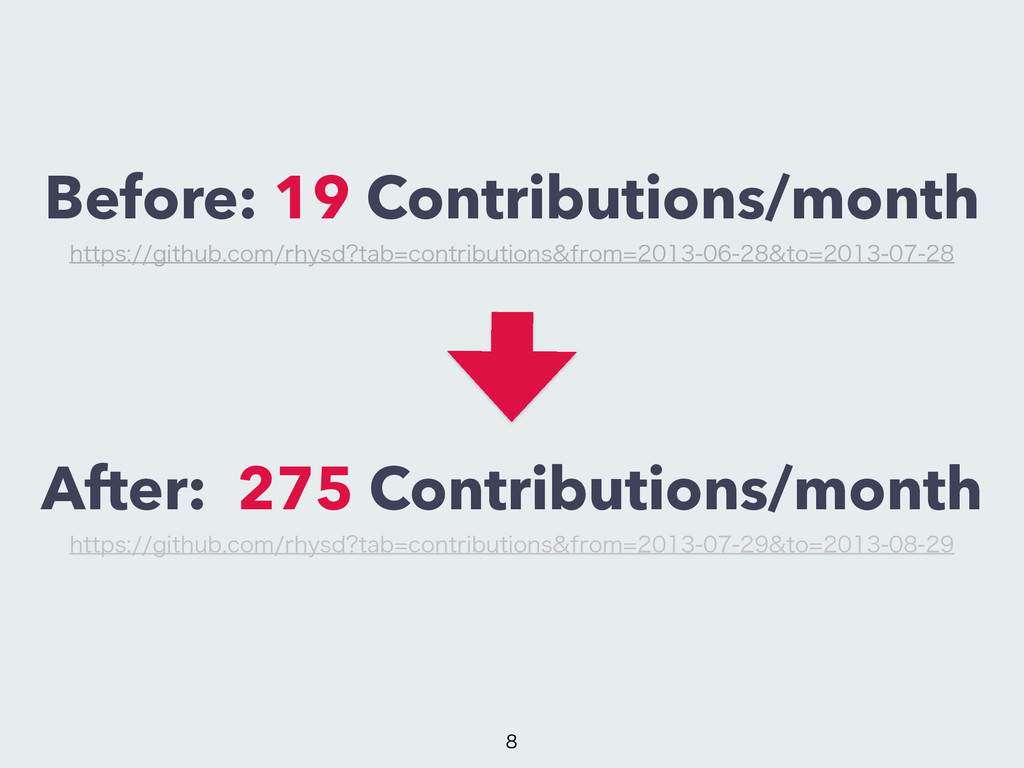 Before: 19 Contributions/month After: 275 Contr...
