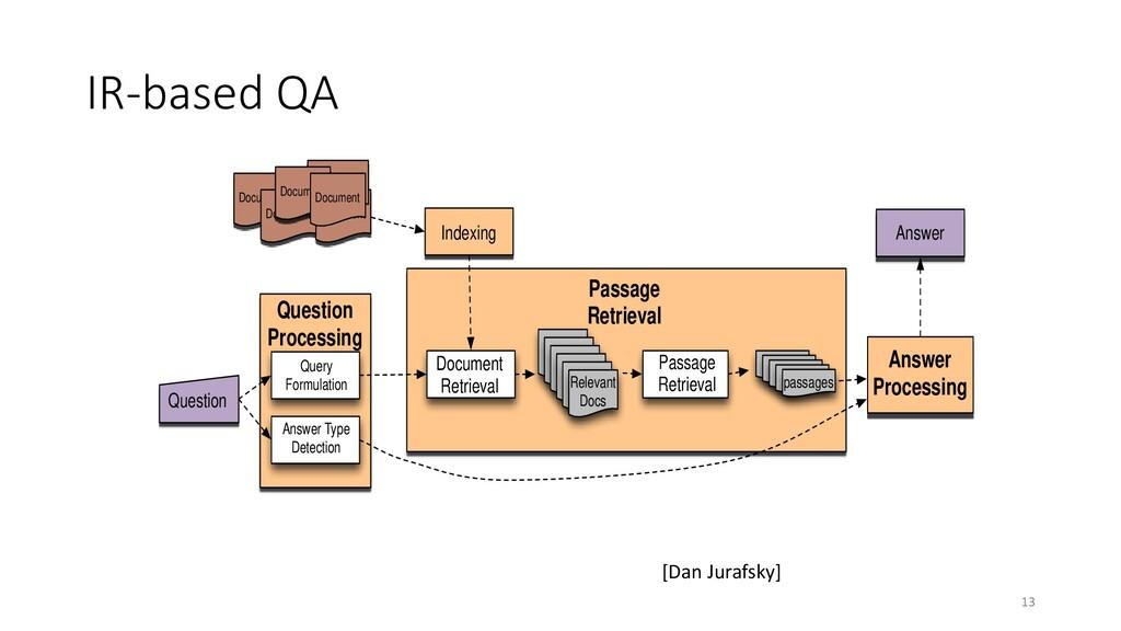 IR-based QA 13 Document Document Document Docum...