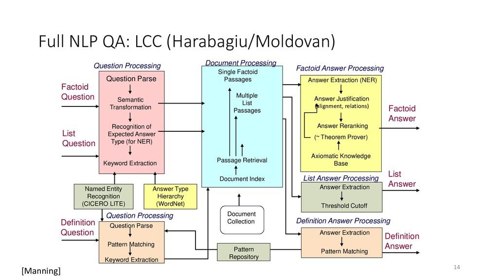 Full NLP QA: LCC (Harabagiu/Moldovan) Question ...