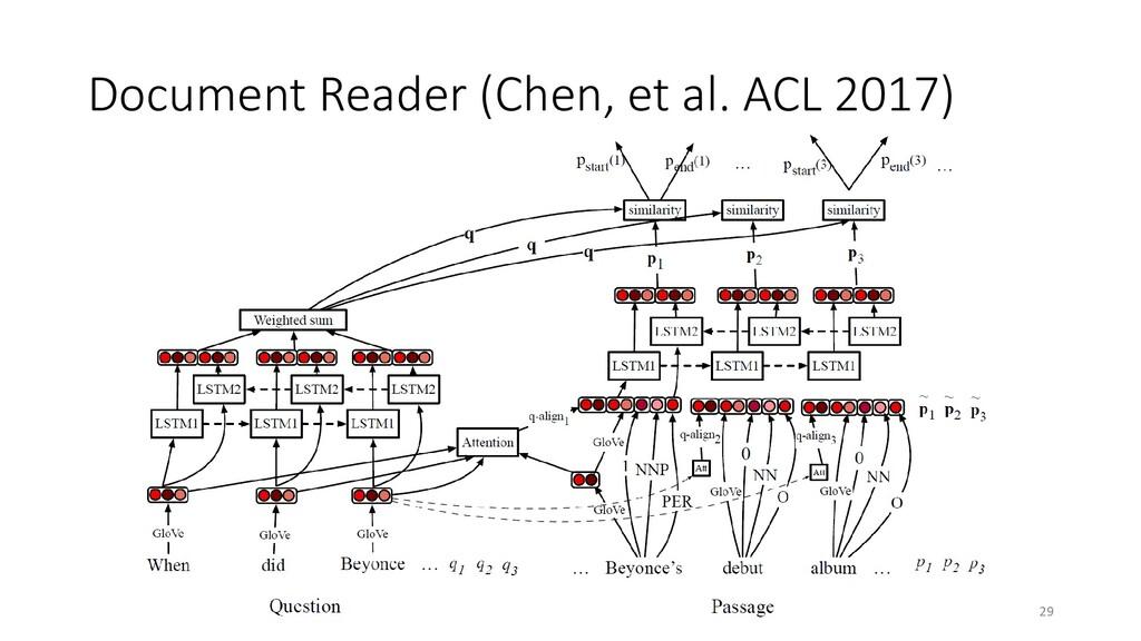 Document Reader (Chen, et al. ACL 2017) 29