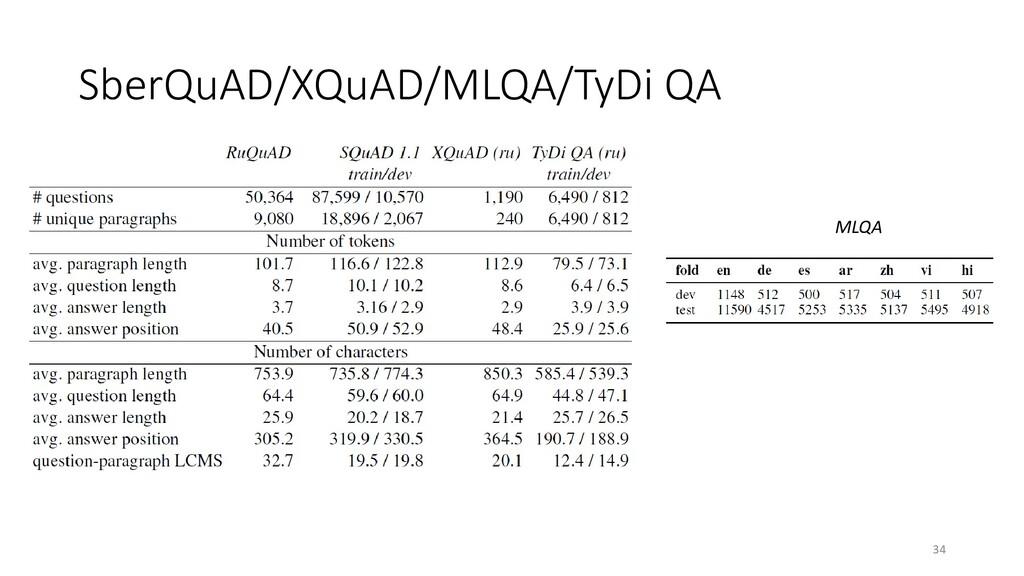 SberQuAD/XQuAD/MLQA/TyDi QA 34 MLQA