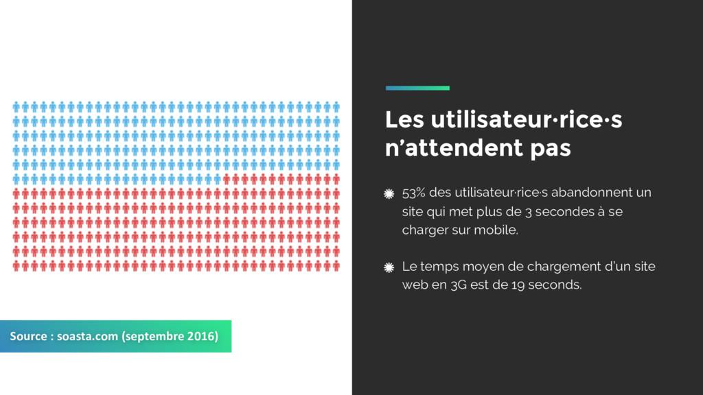 53% des utilisateur·rice·s abandonnent un site ...