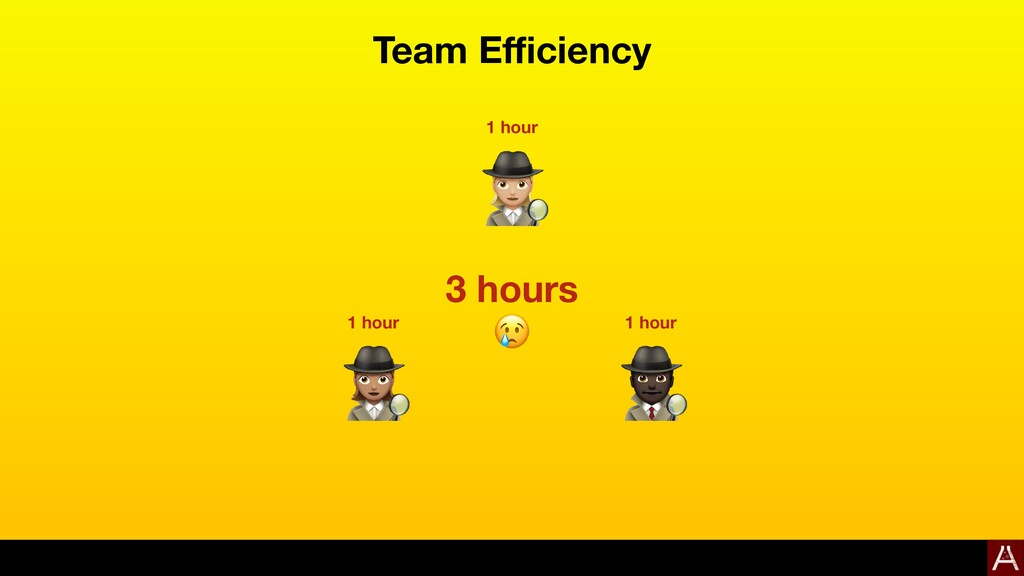 Team Efficiency    1 hour 1 hour 1 hour 3 hours