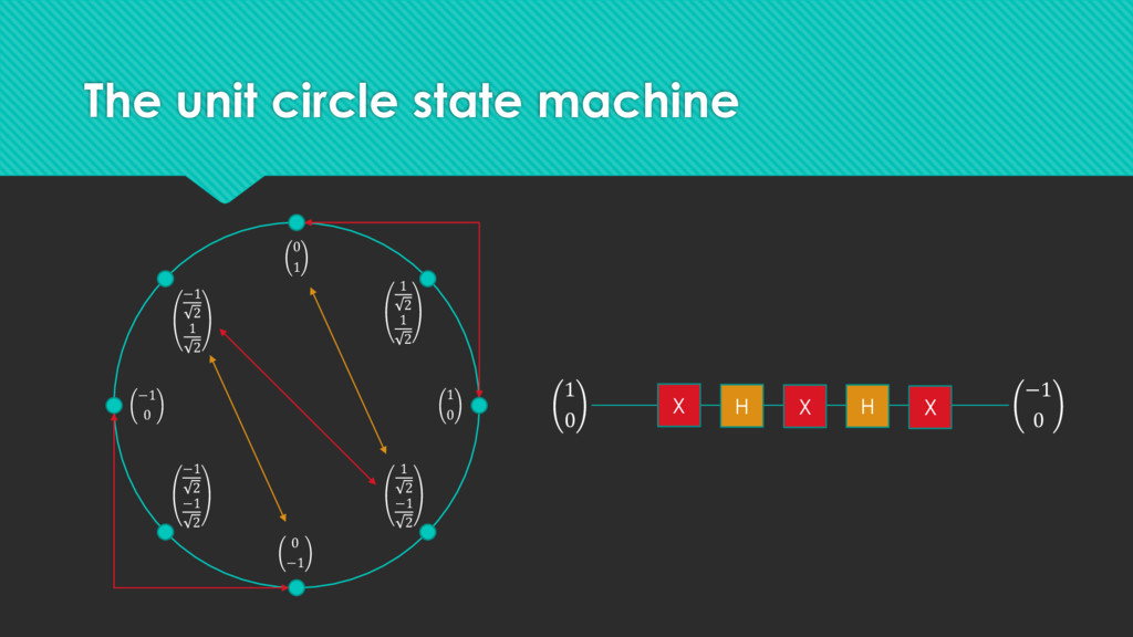The unit circle state machine 1 0 −1 0 0 1 0 −1...