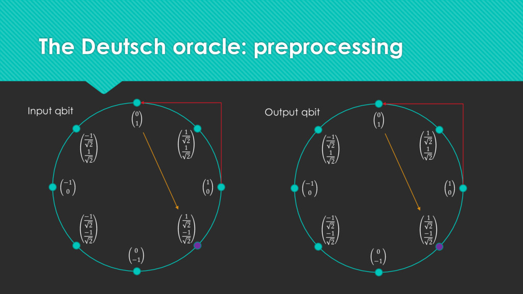 The Deutsch oracle: preprocessing 1 0 −1 0 0 1 ...