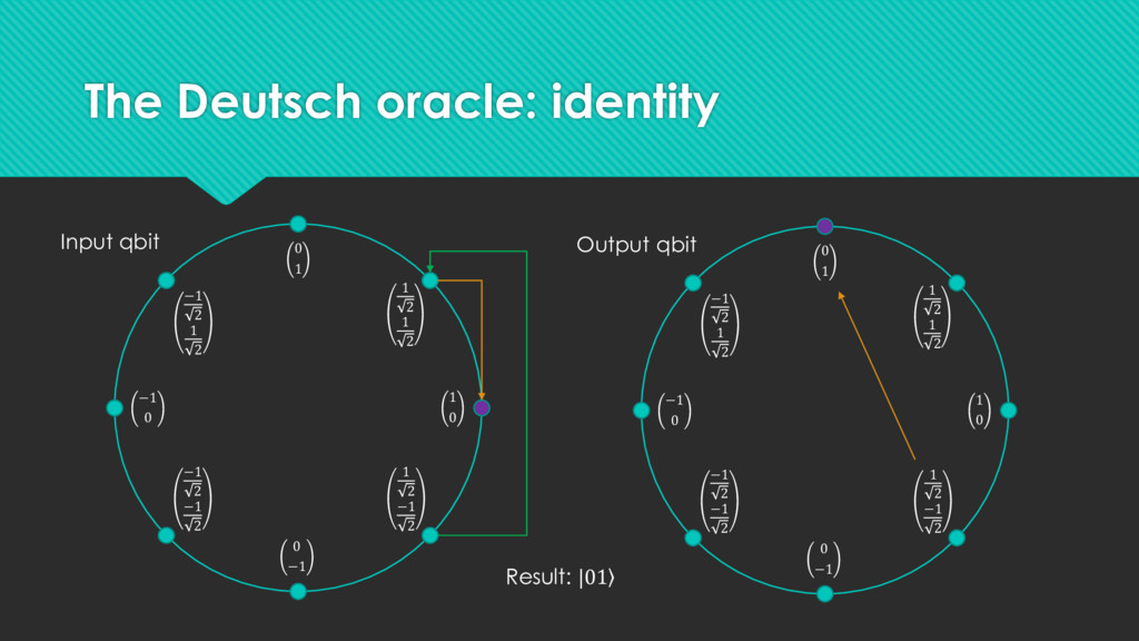 The Deutsch oracle: identity 1 0 −1 0 0 1 0 −1 ...