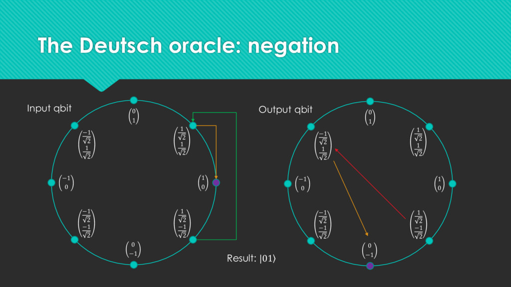The Deutsch oracle: negation 1 0 −1 0 0 1 0 −1 ...
